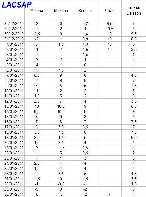 Protection hivernales en BEL et relevé température 2010-2011 Tablea11