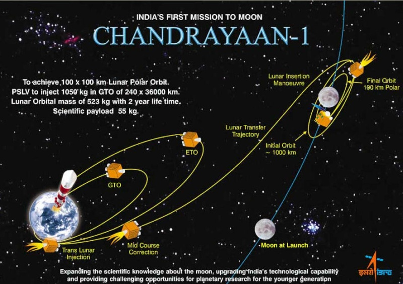 Chandrayaan-1 - Mission autour de la Lune - Page 3 Chandr10