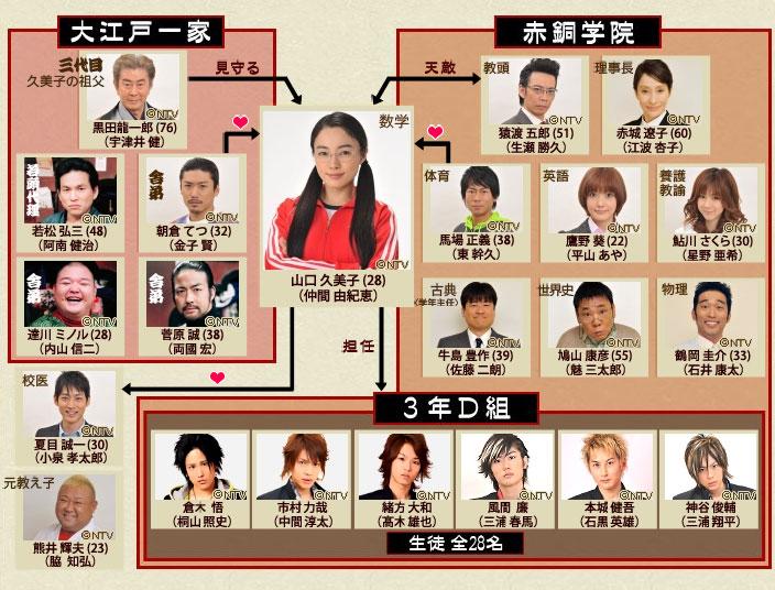 [ J-Drama ] Gokusen Saison 1, 2 et 3 Gokuse11