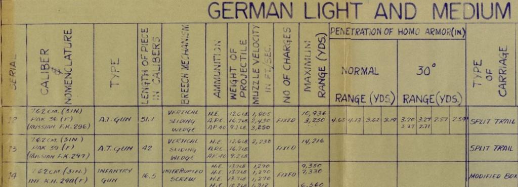 Pièces soviétiques 76,2 cm M1936 et M1939 dans la Wehrmacht Carac_11
