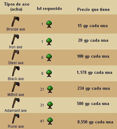 TuTorial de WoodCutting Achas10