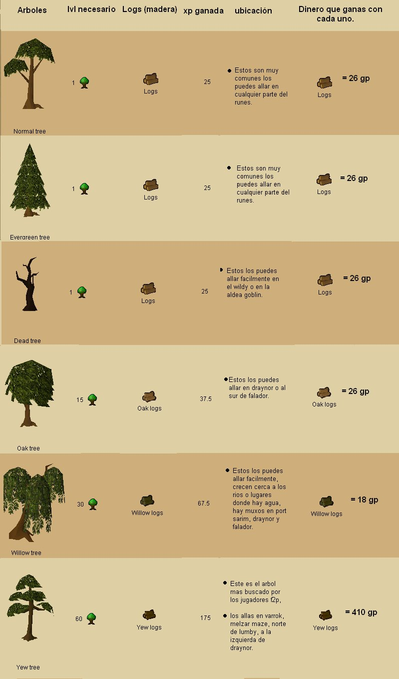 TuTorial de WoodCutting Arbole10