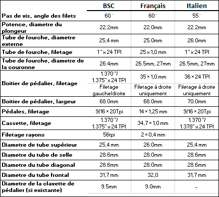 Question sur serrage tige de selle Table_10
