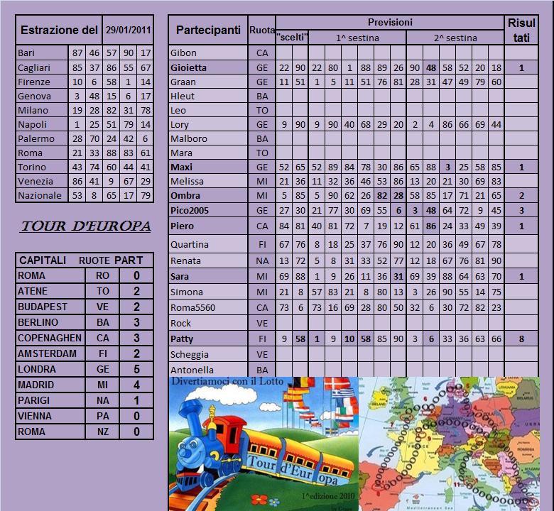 Gara Tour d'europa dal 25.01 al 29.01.11 Risult10