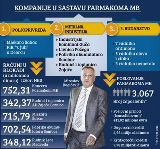 Miroslav Bogićević FARMAKOM MB Shabac10