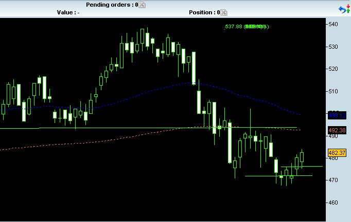 INVP (Investec) - Sell *Trade closed* Invp-011