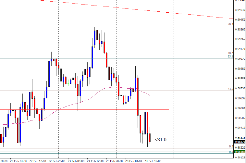 USD/CAD - Sell *Trade closed at +1.23 R:R*  - Risk / Reward & Trade management puzzle!  Usdcad10