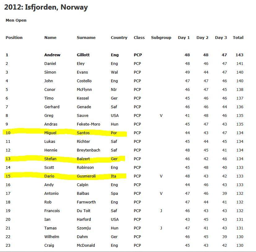 II Open de Field Target Millau 2013 Result11