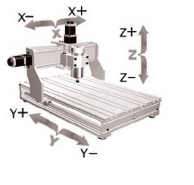 Référence X0, Y0, Z0 de ma CNC Axes11