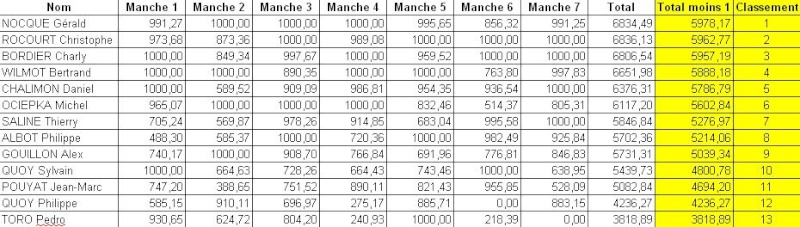Inscriptions concours FRM Wambrechies (Nord) Result11