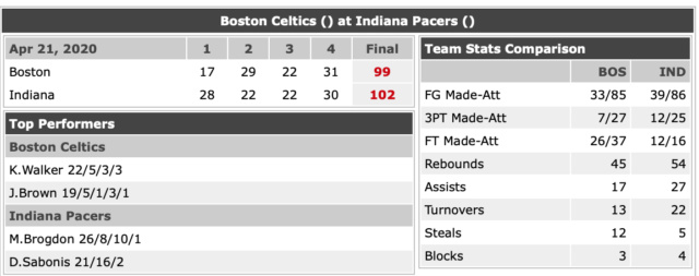 P.O 2020 Pacers  Vs_bos10