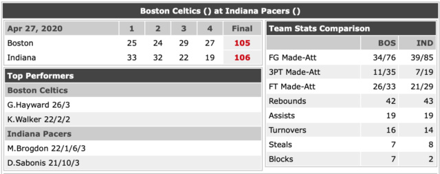 P.O 2020 Pacers  - Page 2 Vs_bos13