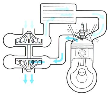 2. Moteur - C. Un effet similaire à l'augmentation de cylindrée 13_tur10