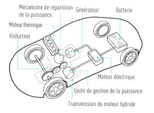 2. Moteur - D. Association Électricité-Carburant 15_acl10