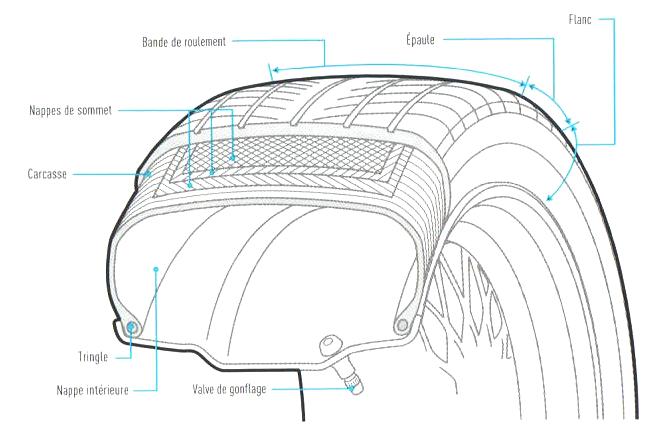 7. Pneus - A. Le lien entre la voiture et la route 1_acla12