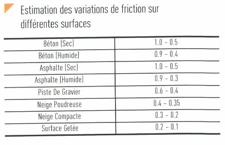 1. Le Rôle des pneus - A. L'adhérence varie 1_esti10