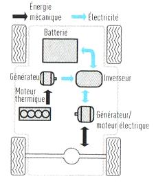 2. Moteur - D. Association Électricité-Carburant 21_h_s10