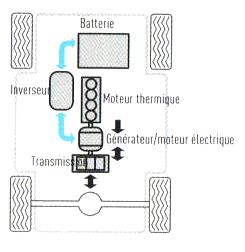 2. Moteur - D. Association Électricité-Carburant 22_h_p10