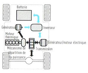 2. Moteur - D. Association Électricité-Carburant 23_h_s10
