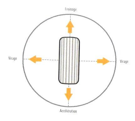 1. Le Rôle des pneus - B. Visualisez mentalement comment fonctinne l'adhérence 3_fig_11