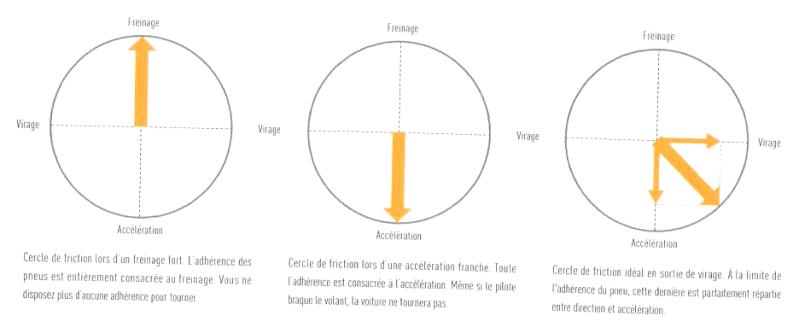 1. Le Rôle des pneus - B. Visualisez mentalement comment fonctinne l'adhérence 4_fig_10