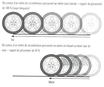 1. Le Rôle des pneus - C. La voiture ne tourne pas autant que ses roues directrices 5_fig_10