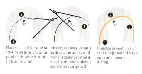 3. Principes de Base du Virage - B. Astuce pour Réduire la Force Centrifuge 5_fig_11