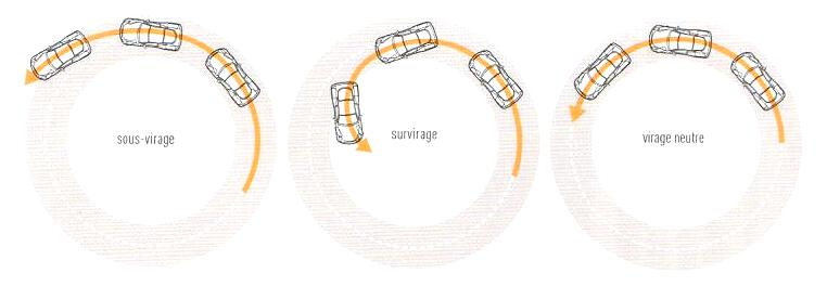 3. Principes de Base du Virage - C. Domptez votre voiture 6_fig_11