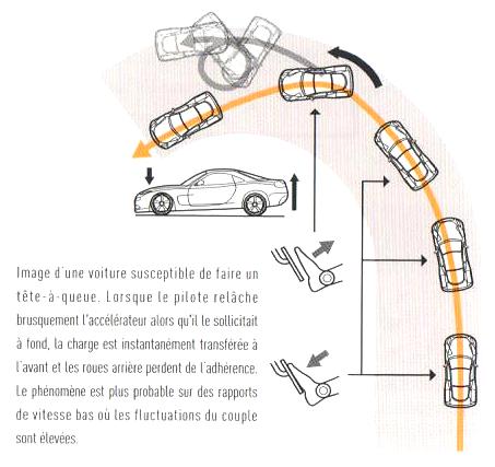 3. Principes de Base du Virage - C. Domptez votre voiture 7_fig_10