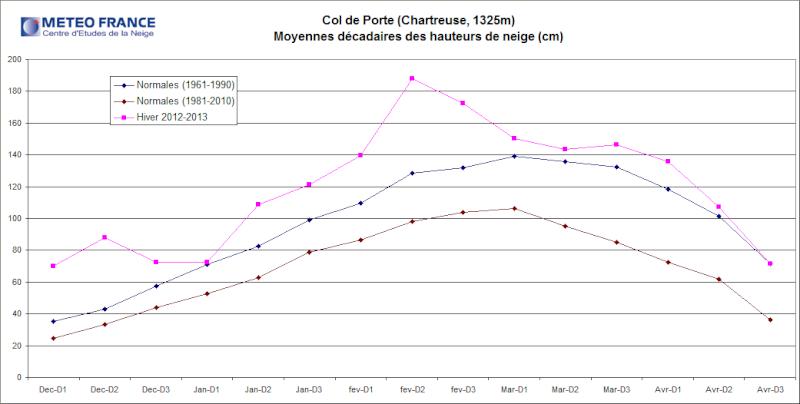 Bilans climatologiques mensuels et trimestriels pour la France Cdp_2010