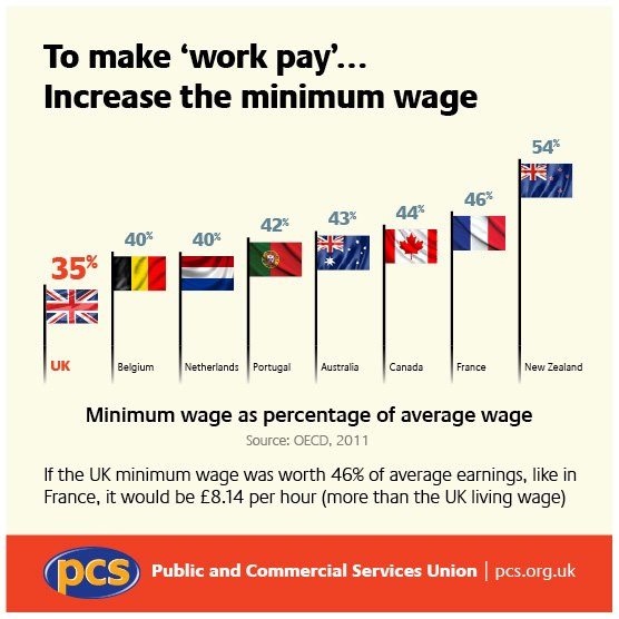 Is the minimum wage a living wage? If not, why not? - Page 5 Min_wa10