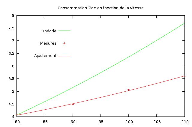 """À la recherche du point """"Z"""" : utilisation optimale de la Zoe Consoz10"""