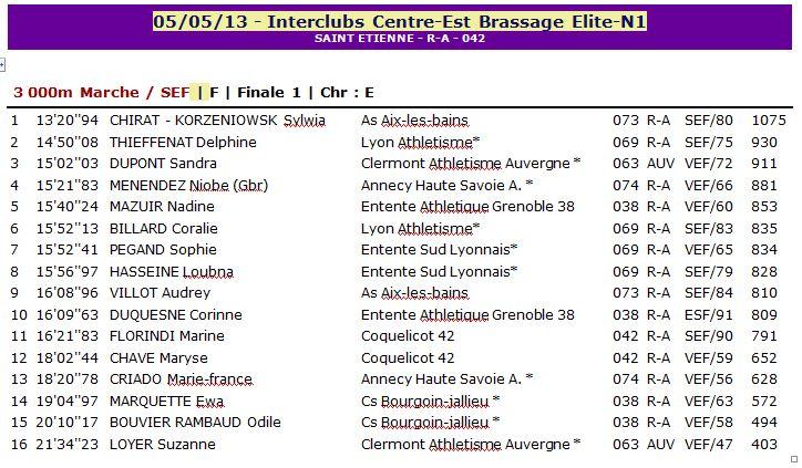1er Tour Inter Clubs Centre Est 1_ce_110