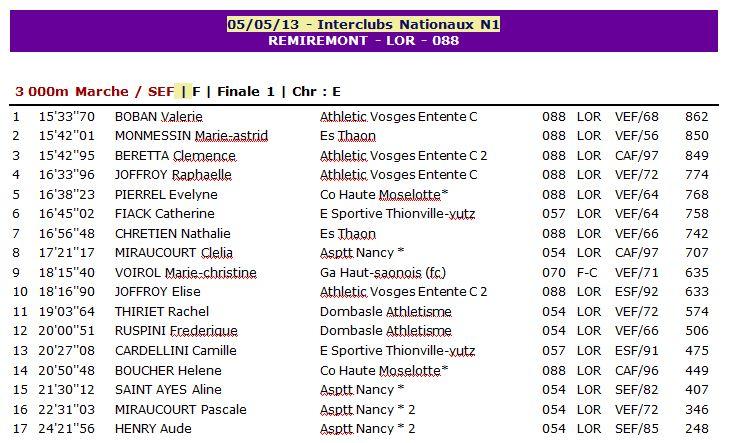 1er Tour Inter Clubs Nord Est Remiremont 1_remi10