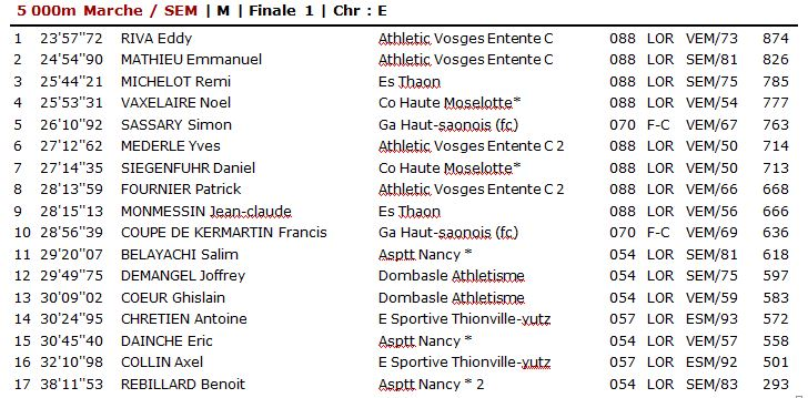 1er Tour Inter Clubs Nord Est Remiremont 1_remi11