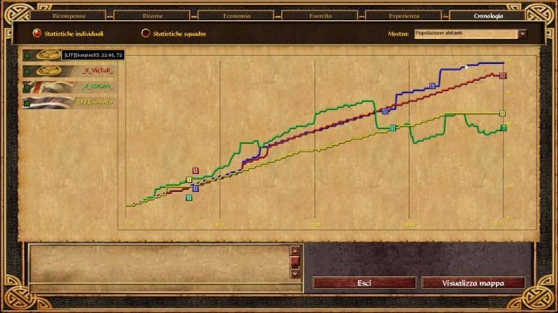 Clan war: [LFF] vs _X_ Vills10