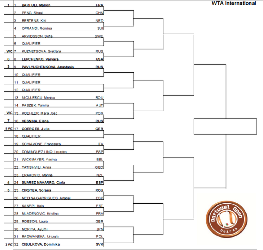WTA OEIRAS (ex ESTORIL) 2013 : infos, photos et vidéos Captur13