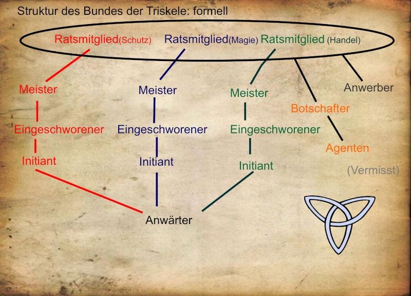 Struktur und Ränge des Bundes Strukt14