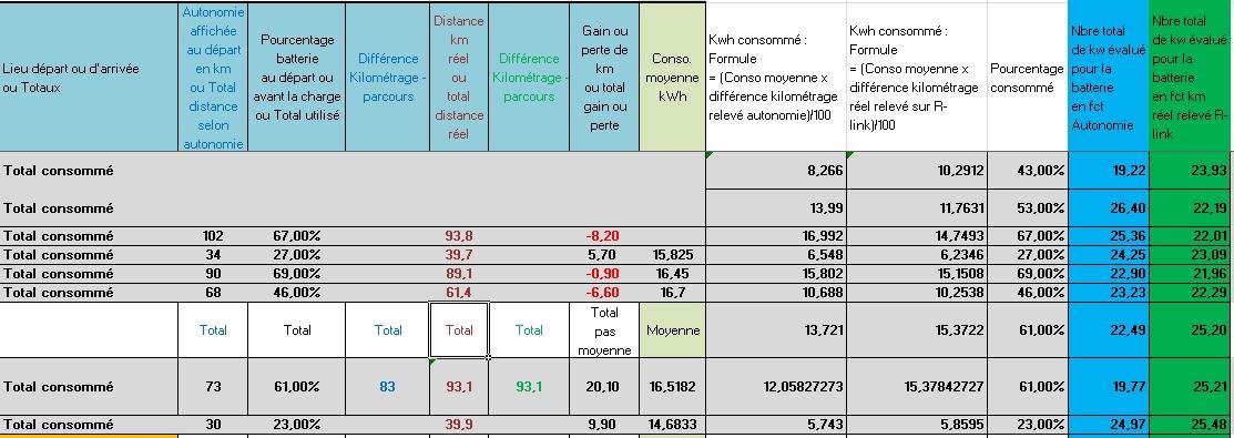 [Augmentation de l'autonomie] Appel aux zoétistes livrés à partir de Mai  - Page 3 Bilan_13