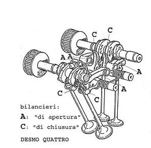 Manutenzione valvole (3d Autogestito) Desmo10