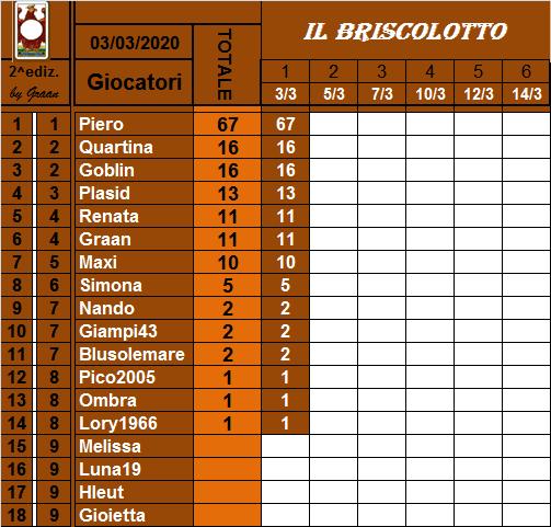 Classifica Briscolotto 2020 Brisco15