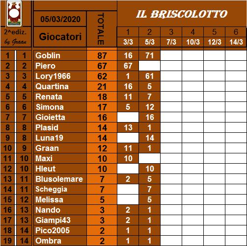 Classifica Briscolotto 2020 Brisco18