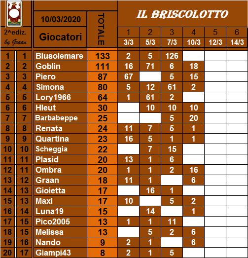 Classifica Briscolotto 2020 Brisco22