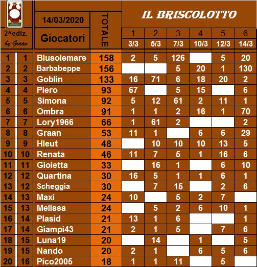 Classifica Briscolotto 2020 Brisco27