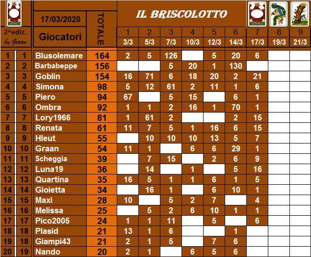 Classifica Briscolotto 2020 Brisco29