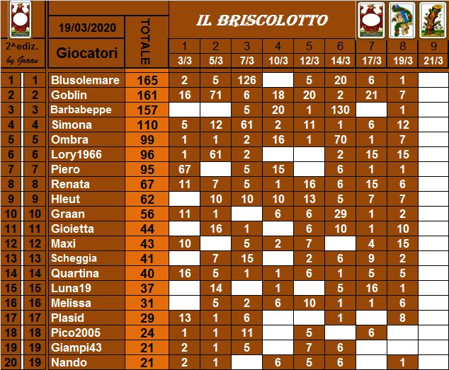 Classifica Briscolotto 2020 Brisco31