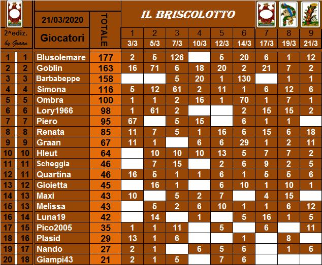 Classifica Briscolotto 2020 Brisco33