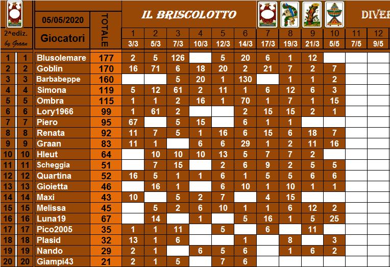 Classifica Briscolotto 2020 Brisco35