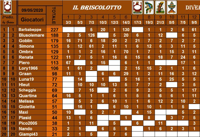 Classifica Briscolotto 2020 Brisco39
