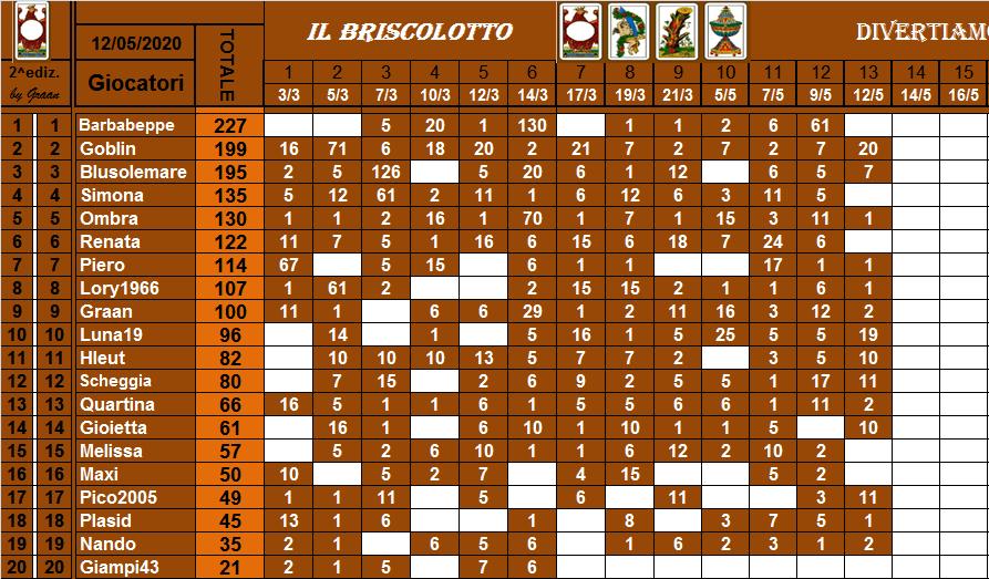 Classifica Briscolotto 2020 Brisco41